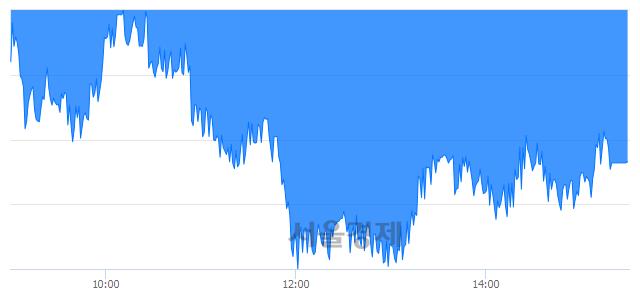 [마감 시황]  기관의 '팔자' 기조.. 코스피 2080.62(▼8.24, -0.39%) 하락 마감
