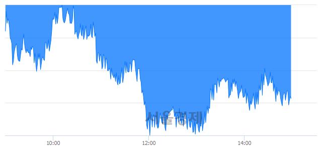 오후 3:00 현재 코스피는 45:55으로 매수우위, 매수강세 업종은 섬유의복업(1.06%↓)