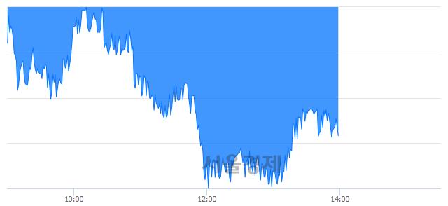 오후 2:00 현재 코스피는 44:56으로 매수우위, 매수강세 업종은 운수창고업(1.39%↓)