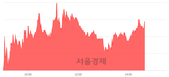 <코>앱클론, 3.54% 오르며 체결강도 강세로 반전(100%)