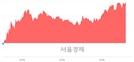 <코>엔에스엔, 상한가 진입.. +29.79% ↑