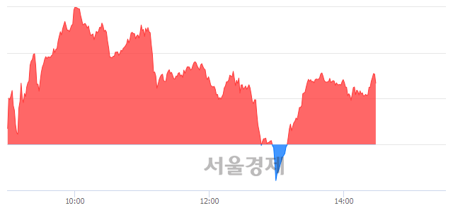 오후 2:30 현재 코스닥은 40:60으로 매수우위, 매도강세 업종은 인터넷업(1.11%↓)