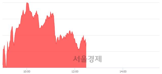 오후 12:30 현재 코스닥은 41:59으로 매수우위, 매도강세 업종은 인터넷업(0.84%↓)