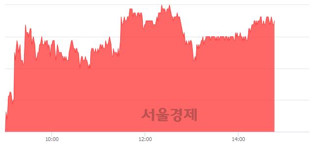 유한미사이언스, 4.32% 오르며 체결강도 강세 지속(167%)