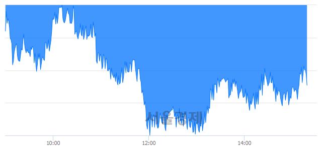 오후 3:20 현재 코스피는 44:56으로 매수우위, 매수강세 업종은 전기가스업(1.20%↓)