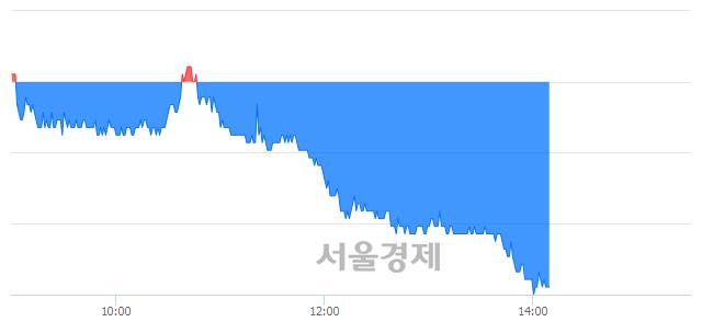 코세틀뱅크, 장중 신저가 기록.. 33,650→32,650(▼1,000)