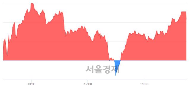 [마감 시황]  외국인 매수 우위.. 코스닥 658.98(▲3.07, +0.47%) 상승 마감