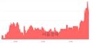 <코>디에이치피코리아, 3.05% 오르며 체결강도 강세 지속(118%)