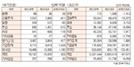 [표]투자주체별 매매동향(10월 23일-최종치)