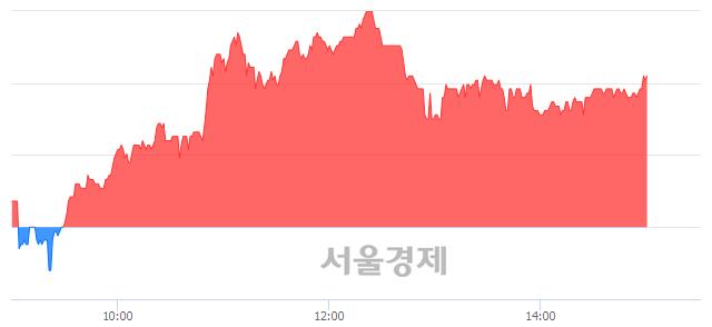 <코>바이오니아, 4.61% 오르며 체결강도 강세 지속(155%)