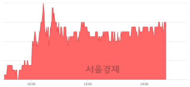 코한국유니온제약, 4.67% 오르며 체결강도 강세 지속(136%)