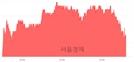 <유>셀트리온, 3.13% 오르며 체결강도 강세 지속(131%)
