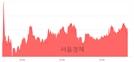 <코>메디포스트, 5.76% 오르며 체결강도 강세 지속(117%)