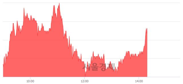 코올릭스, 3.13% 오르며 체결강도 강세 지속(145%)