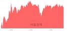 <코>셀트리온헬스케어, 4.96% 오르며 체결강도 강세 지속(120%)