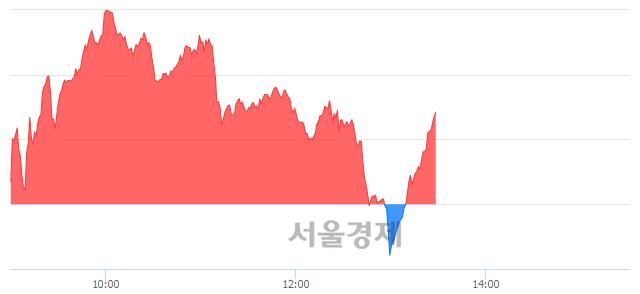 오후 1:30 현재 코스닥은 42:58으로 매수우위, 매도강세 업종은 인터넷업(0.85%↓)