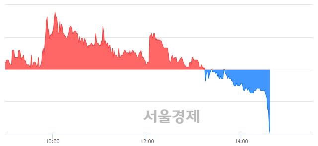 코이엠텍, 장중 신저가 기록.. 8,780→8,760(▼20)