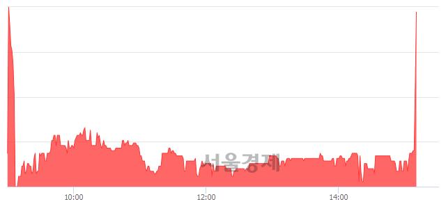 코이녹스, 전일 대비 11.65% 상승.. 일일회전율은 1.54% 기록