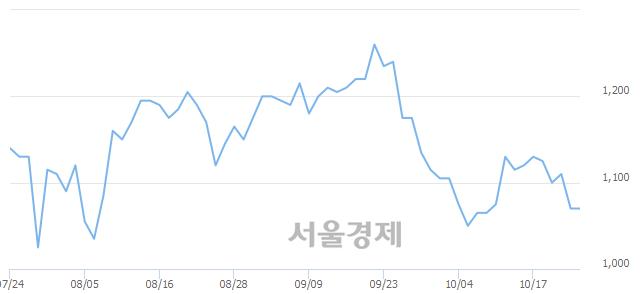 유대영포장, 3.27% 오르며 체결강도 강세 지속(153%)