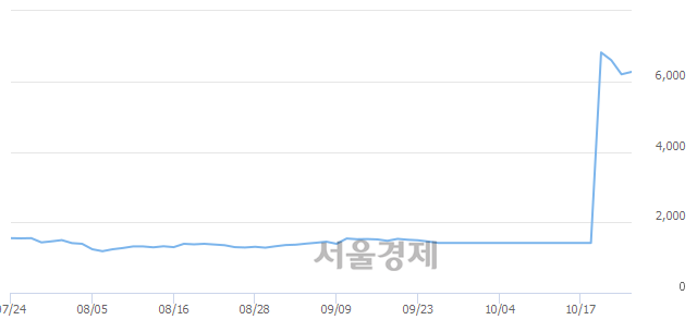 <코>지란지교시큐리티, 전일 대비 8.39% 상승.. 일일회전율은 1.83% 기록