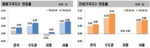 전국·서울 아파트값 상승폭 확대...지방까지 25개월만에 상승전환