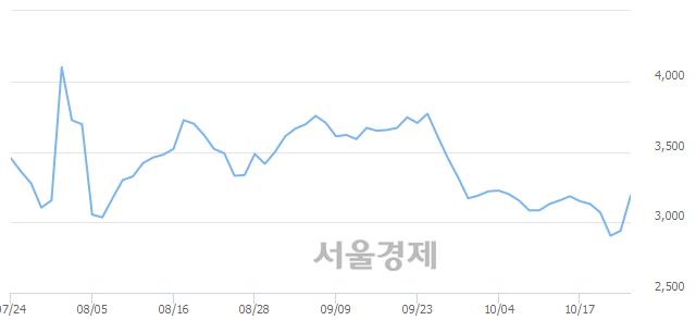 코드림시큐리티, 상한가 진입.. +29.93% ↑