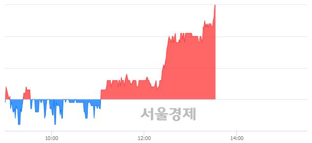 유한국내화, 3.21% 오르며 체결강도 강세 지속(202%)