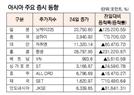 [표]아시아 주요 증시 동향(10월 24일)