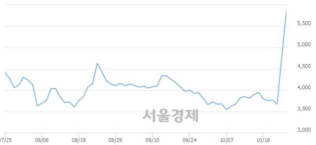 코내츄럴엔도텍, 상한가 진입.. +29.84% ↑