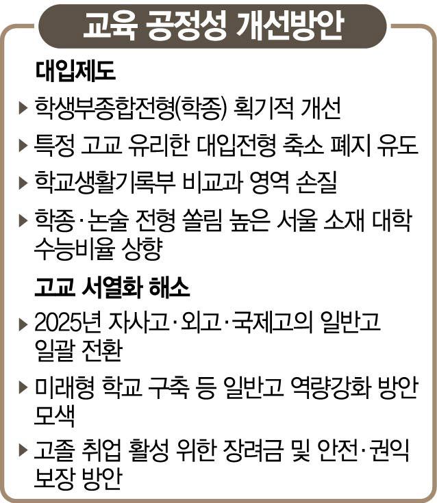 서울 소재 대학 정시 늘리고…자사고·외고 없앤다