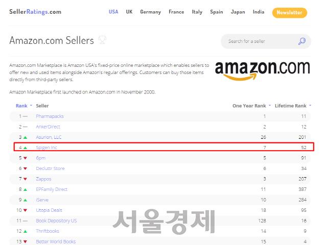 [SEN]슈피겐코리아, 사상 첫 美 아마존 판매자 TOP4 등극