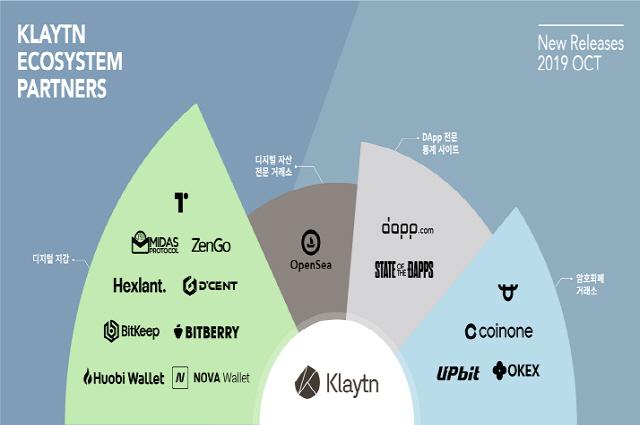 그라운드X, 클레이튼 생태계 파트너사 공개…거래소·지갑 대거 참여