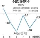 9월 수출물량 -2.1%…5개월째 내리막