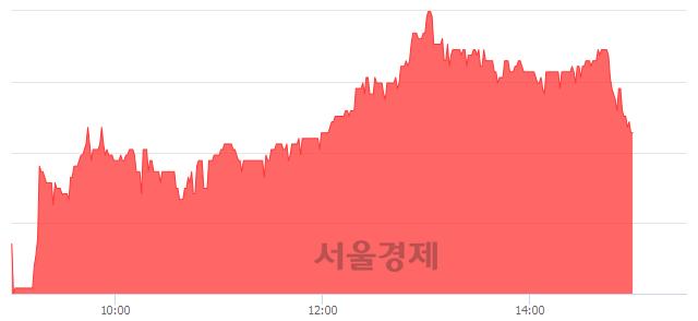 코디엔에프, 3.51% 오르며 체결강도 강세 지속(216%)