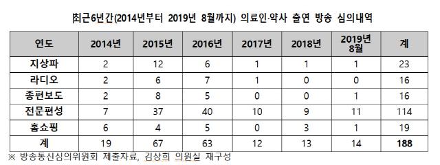 [藥한 뉴스] 국정감사 최대 이슈 '쇼닥터'··'솜방망이 처벌'이 최대 문제