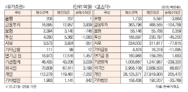 [표]주간 투자주체별 매매동향(10월 21~25일)