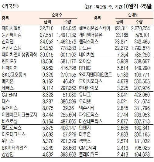 [표]주간 코스닥 기관·외국인·개인 순매수·도 상위종목(10월 21~25일)