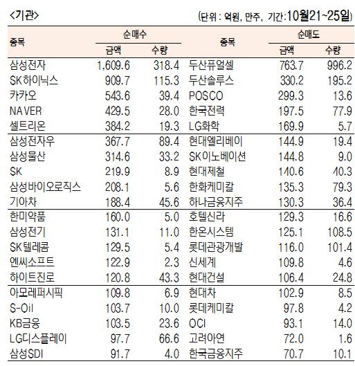 [표]주간 유가증권 기관·외국인·개인 순매수·도 상위종목(10월 21~25일)