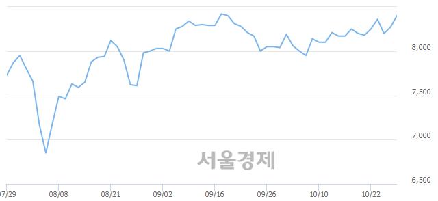 코한국알콜, 3.14% 오르며 체결강도 강세 지속(385%)