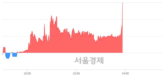 코한네트, 매수잔량 424% 급증