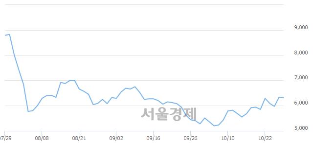코줌인터넷, 매도잔량 389% 급증