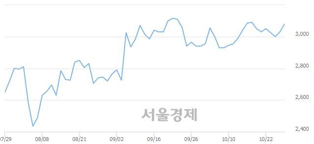 코한네트, 전일 대비 7.76% 상승.. 일일회전율은 6.67% 기록