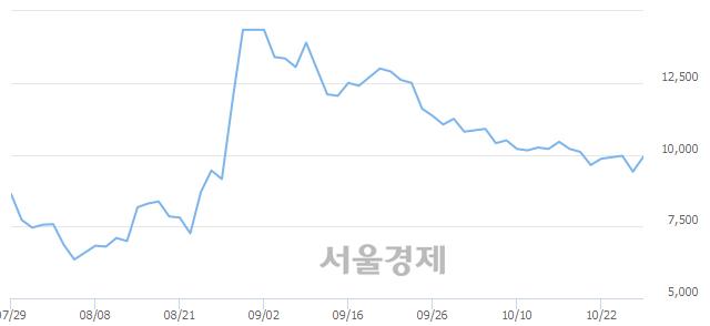 코삼륭물산, 상한가 진입.. +29.65% ↑