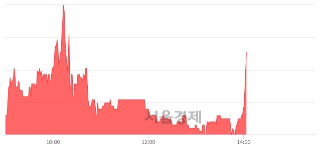 코이스트소프트, 3.69% 오르며 체결강도 강세 지속(137%)