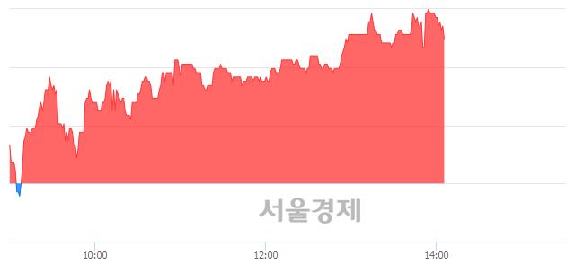 코파워넷, 4.17% 오르며 체결강도 강세 지속(159%)