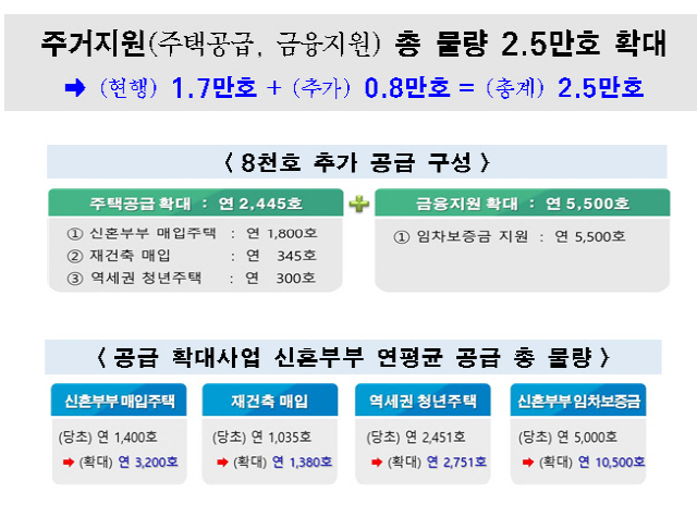 서울시, 신혼부부 주거지원에 3조 예산 쏟아붓는다