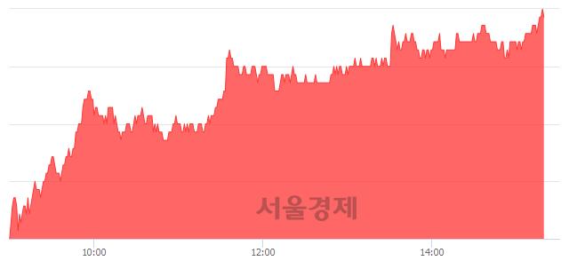 코엘앤에프, 전일 대비 7.08% 상승.. 일일회전율은 2.17% 기록
