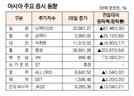 [표]아시아 주요 증시 동향(10월 28일)