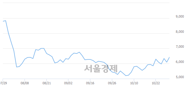 코줌인터넷, 전일 대비 7.88% 상승.. 일일회전율은 4.28% 기록