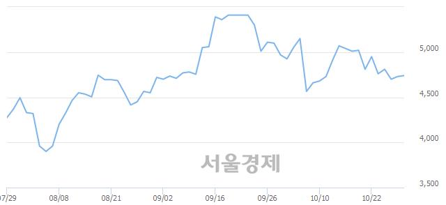 유혜인, 매수잔량 903% 급증